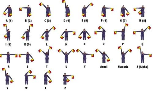 https://flagexpressions.wordpress.com/2010/03/23/history-behind-semaphore-flags/